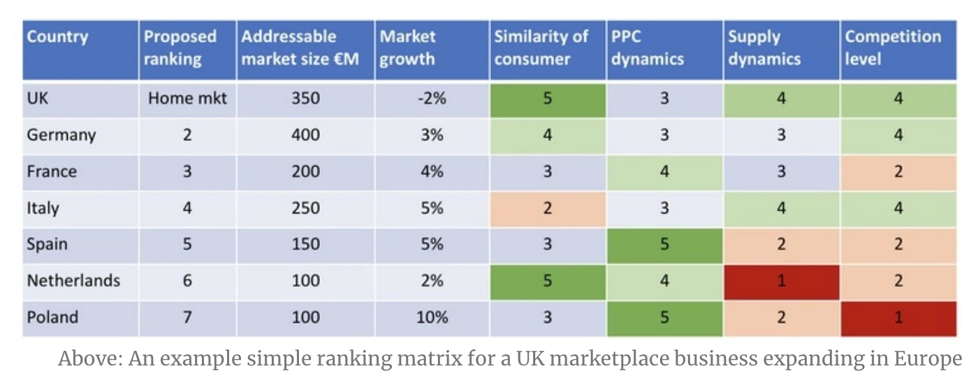 Ranking matrix for a UK marketplace business expanding in Europe